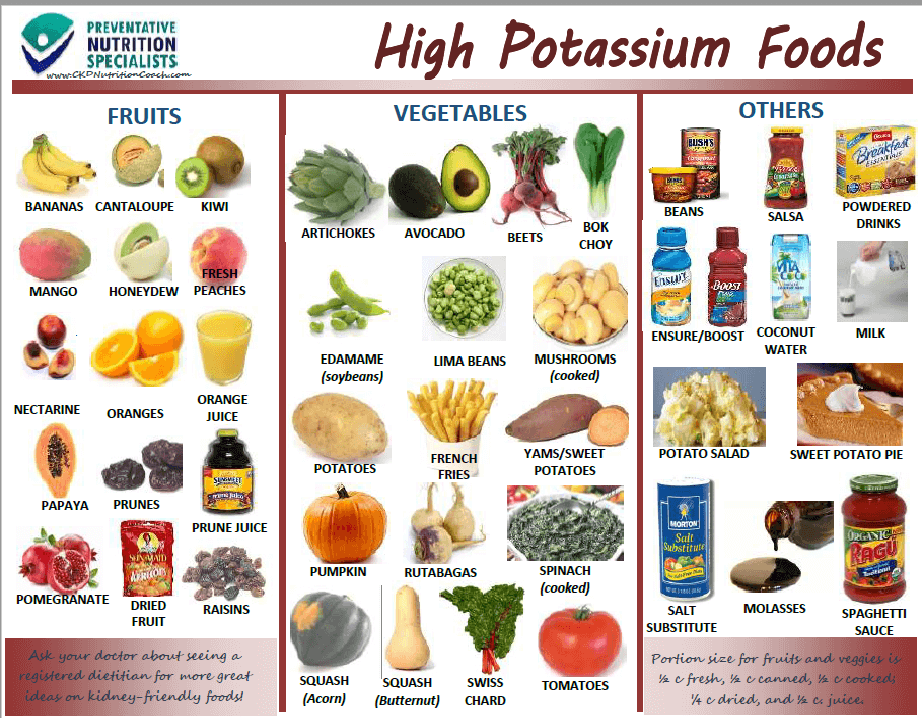 Légend image for list of high potassium foods printable