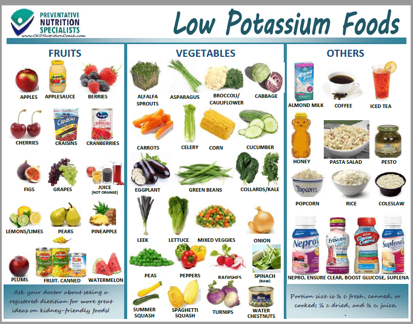 photograph regarding List of High Potassium Foods Printable named Lower Potium Handout - Kidney RD