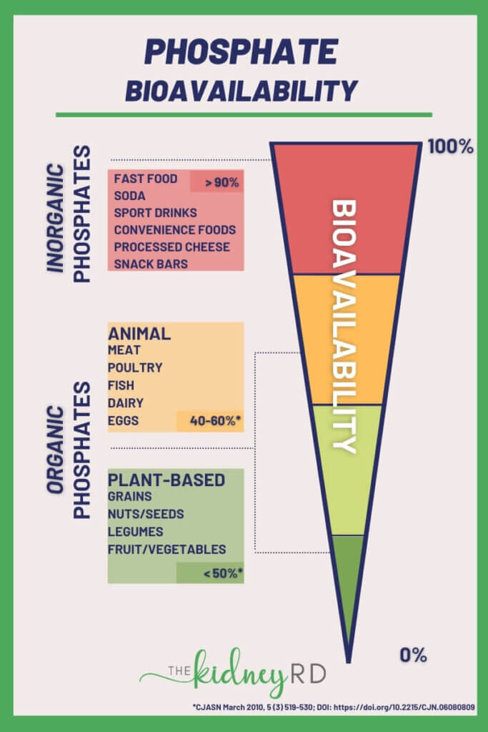 Phosphate bioavailability infographic